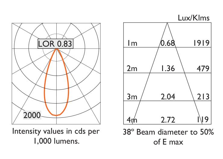 38º Beam Photometry Information - IP20
